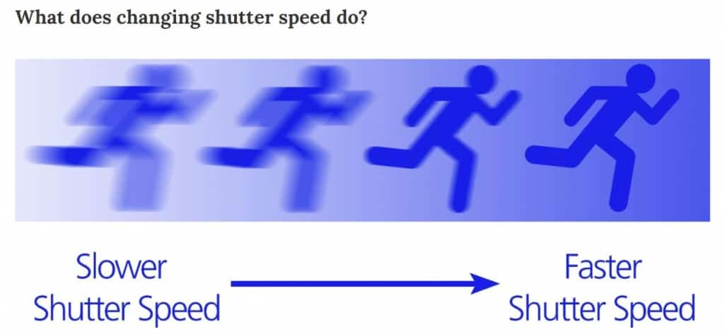 What Does Changing Shutter Speed Do?
